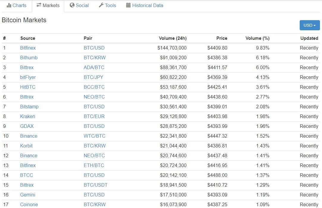 за продать можно биткоин наличные ли-17