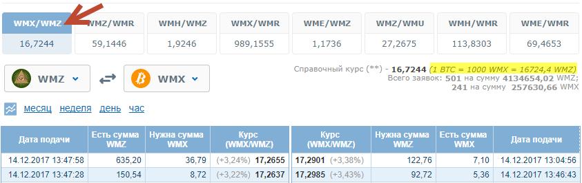 Сколько биткоинов в одном wmx торговля форекс фибоначчи